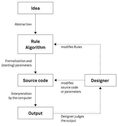 generative design procedure