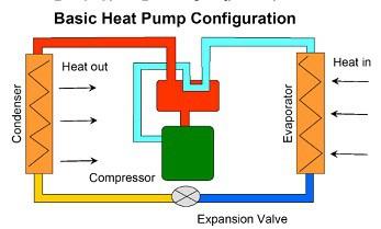 heat pump hvac system