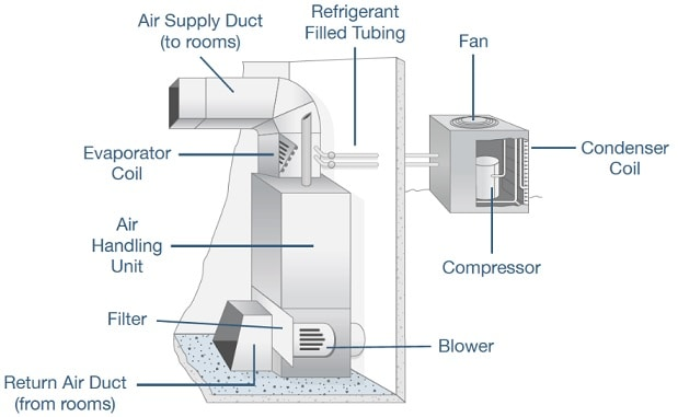 hvac diagram- basic of hvac