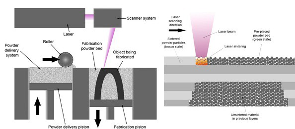 selective laser melting -3d metal printer