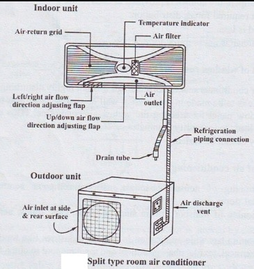 Types Of HVAC Systems and Their Advantages