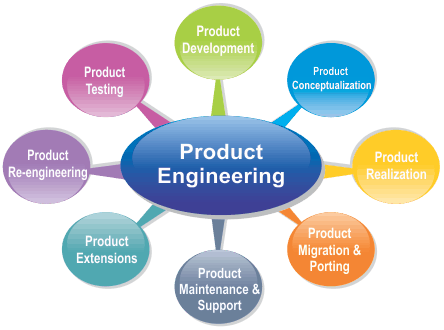 product engineers