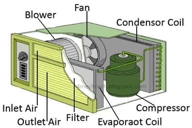 windows air conditioning system