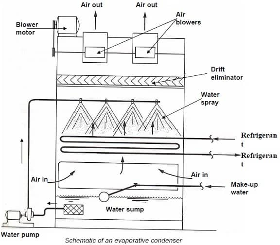 Evaporative Condenser construction and working