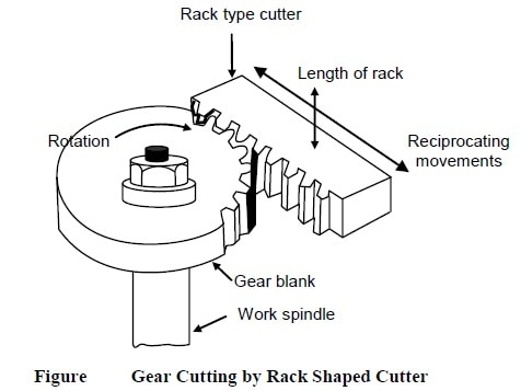 Gear Shaping by Rack Shaped Cutter