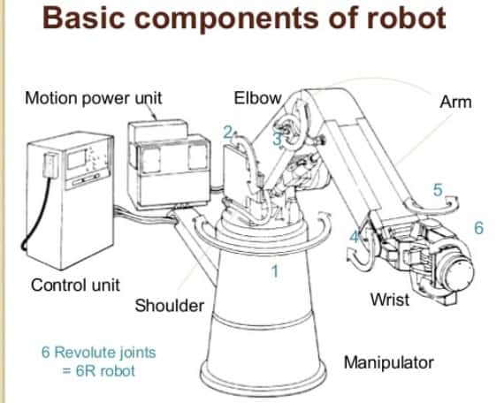 basic components of robots