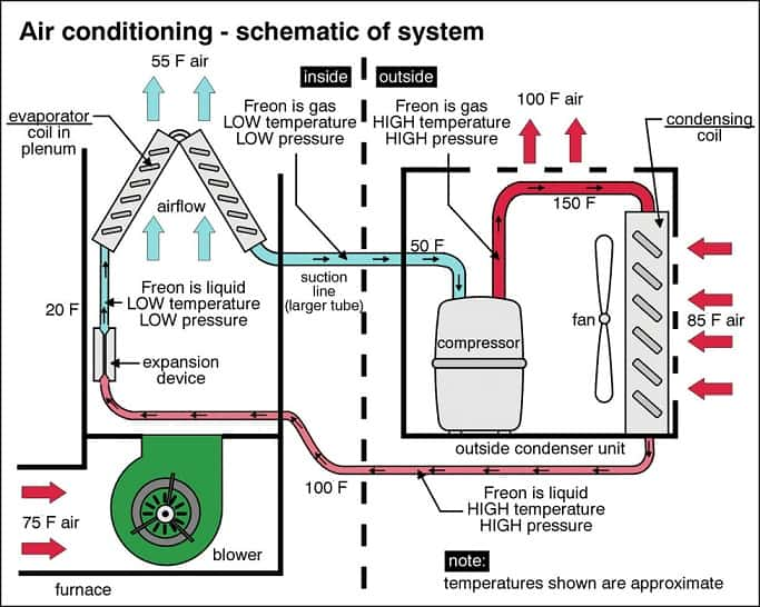 central air conditioning Working Diagram