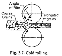 cold rolling process