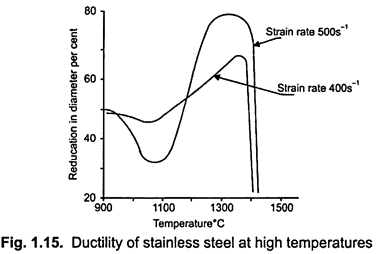 factor affecting on ductility