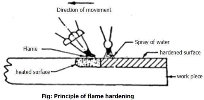 flame hardening Diagram