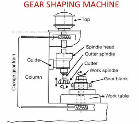 gear shaping machie