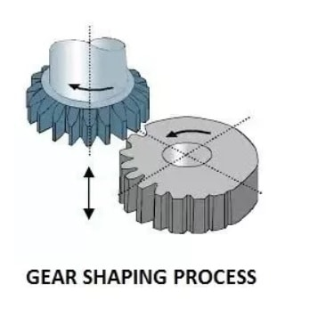 gear shaping process