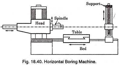 horizontal boring machine