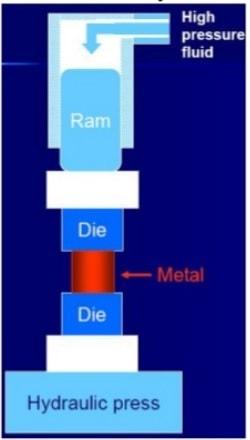 hydraulic press forging
