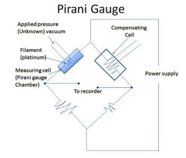 pirani vacuum gauges
