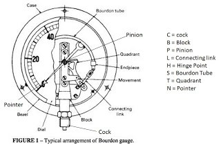 pressure-gauge-bourdon-type