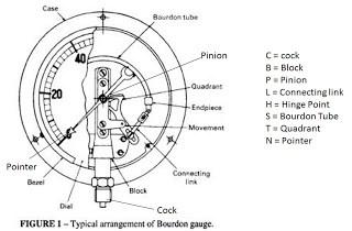 pressure-gauge-bourdon-type