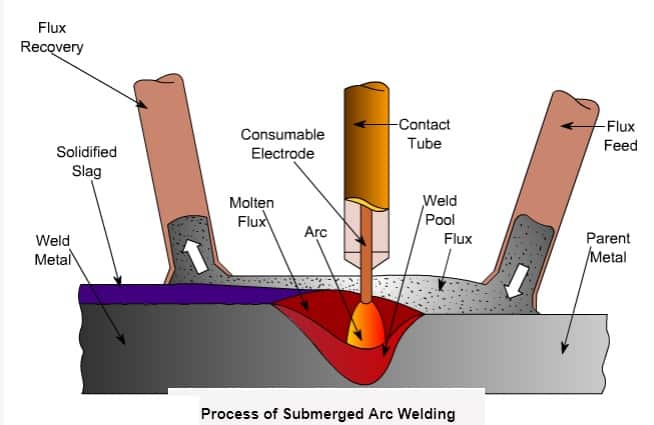 process of submerged arc welding