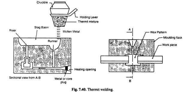 thermit welding diagram