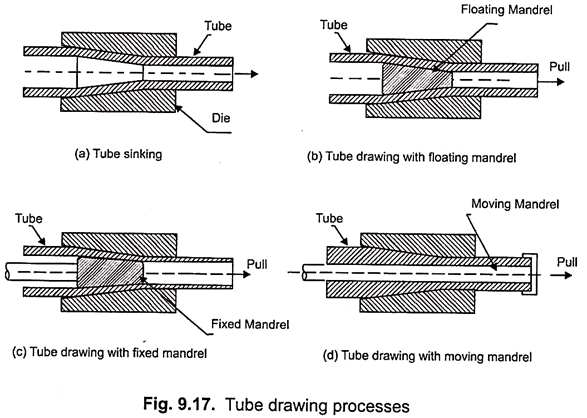 tube drawing process -types floating ,fixed ,moving mandrel