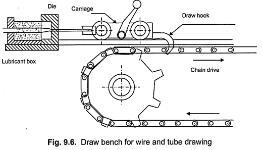 wire and tube drawing