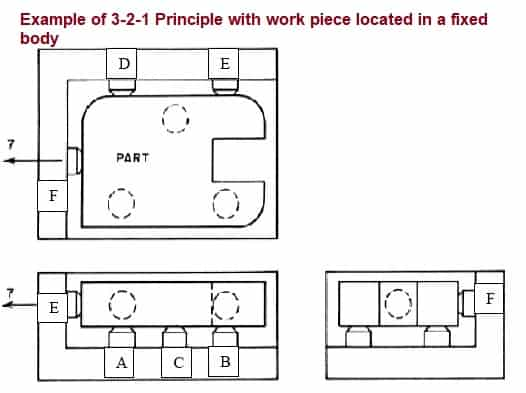 3-2-1 principle of jig and fixture