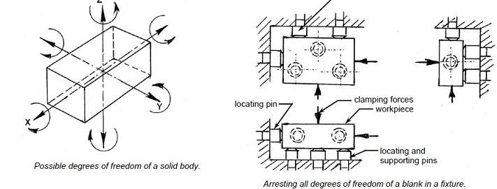 3 2 1 principle used in jig fixture design