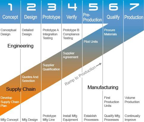 7 stages of new product development process