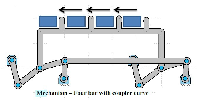 Automatically Timed Kinematic Transport System Mechanical Project
