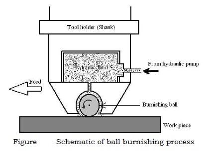 ball burnishing process