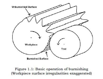 basic of operation of burnishing