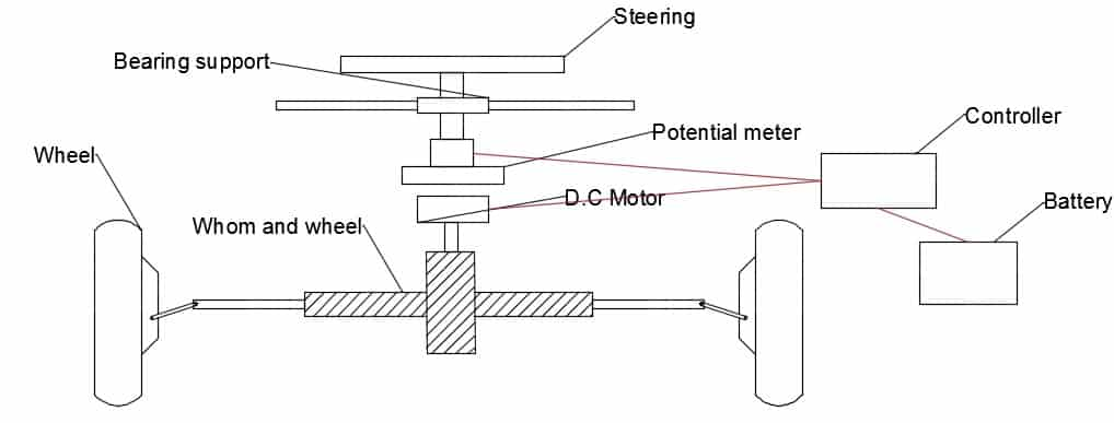 design and fabrication of active steering system