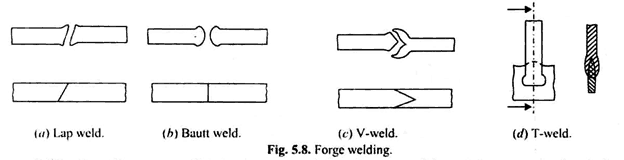 forge welding process