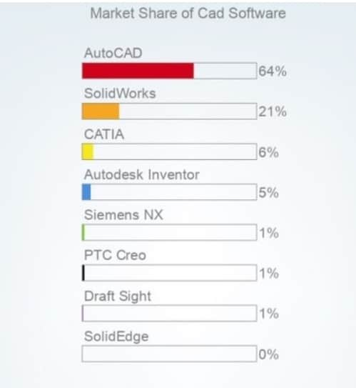 market share of cad software