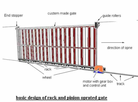 rack and pinion operated gate design mechanical Project