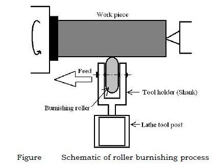 roller burnishing process