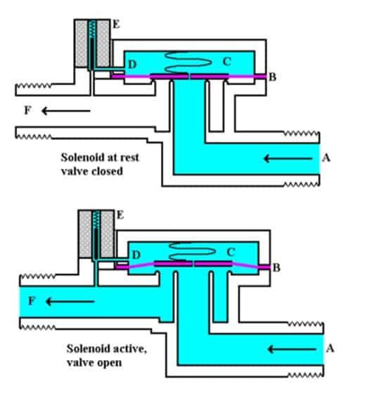 solenoid valve operation
