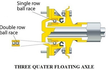 three quater floating axle