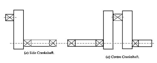types of crankshaft
