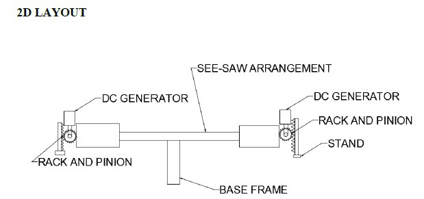 DESIGN AND FABRICATION POWER GENERATING SEE-SAW SYSTEM