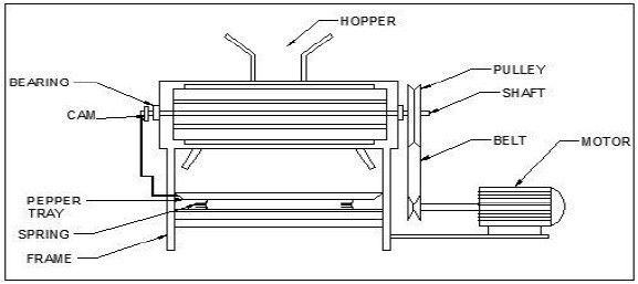 Design and Fabrication Of Pepper thresher machine - Mechanical Project