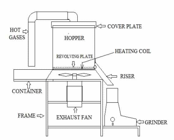 Design and Fabrication of Pedigree Making Machine
