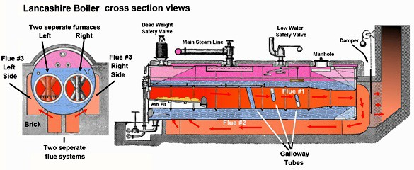 Lancashire Boiler - Construction and Working