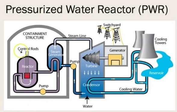 Pressurized Water Reactor (PWR) - Advantages and Disadvantages