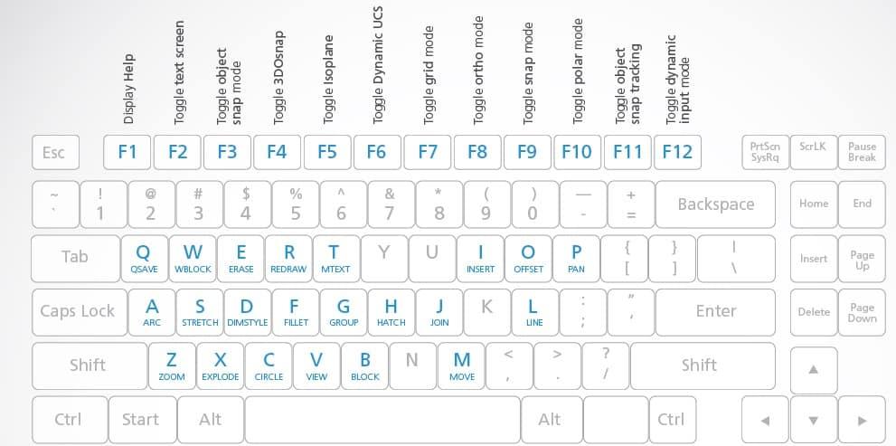 autocad shortcut keys pdf