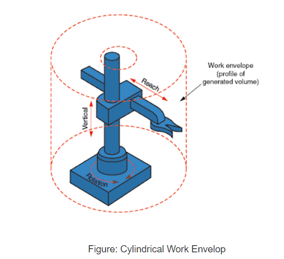 cylindrical work envelop