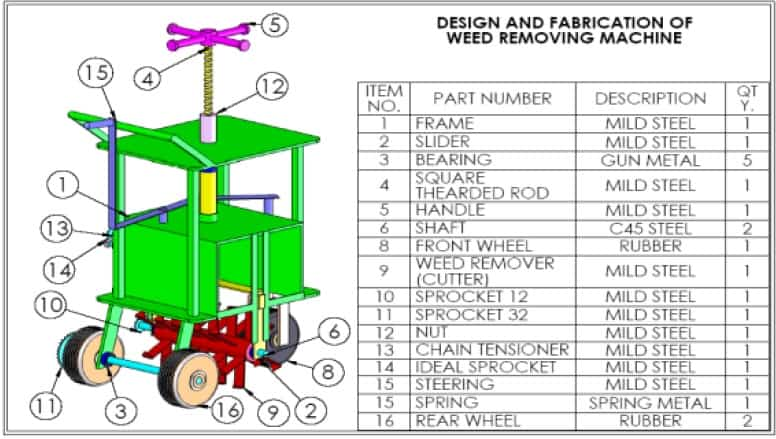 design and fabrication weeding machine