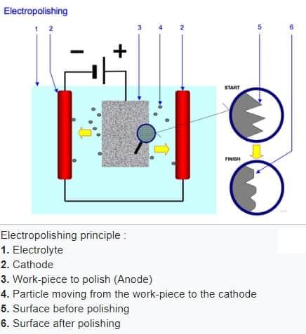 electropolishing principle
