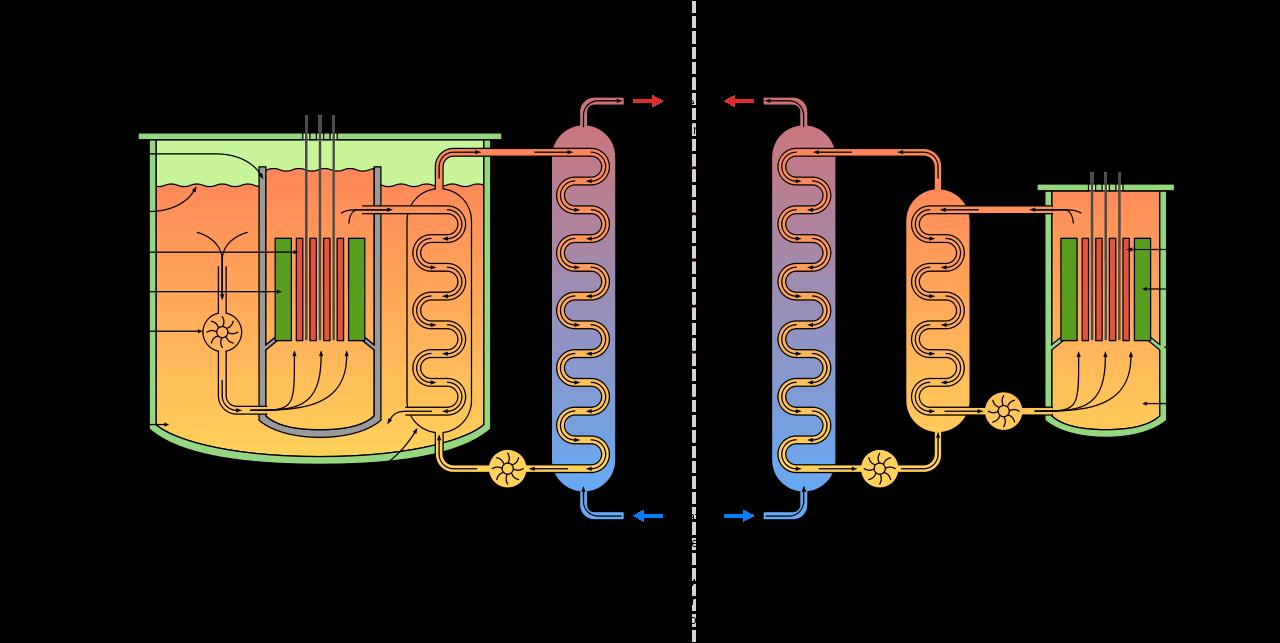 fast breeder reactor