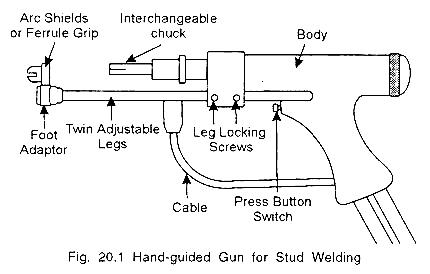hand guided gun for stud welding